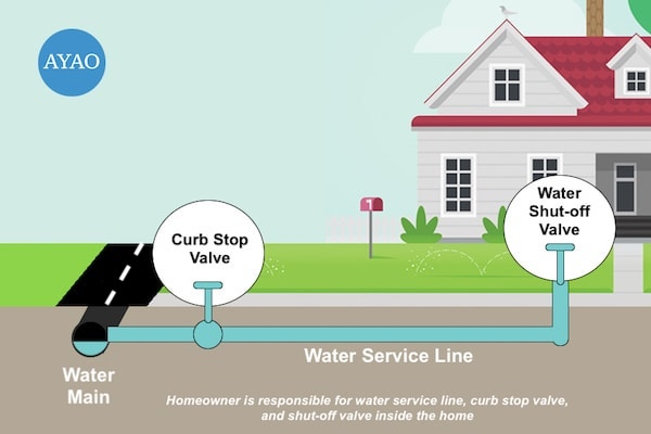 Water Service Line Illustration